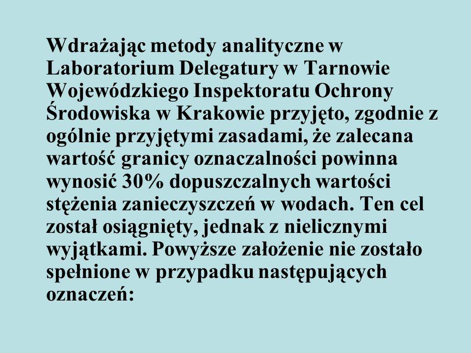 Wdrażając metody analityczne w Laboratorium Delegatury w Tarnowie Wojewódzkiego Inspektoratu Ochrony Środowiska w Krakowie przyjęto, zgodnie z ogólnie przyjętymi zasadami, że zalecana wartość granicy oznaczalności powinna wynosić 30% dopuszczalnych wartości stężenia zanieczyszczeń w wodach.