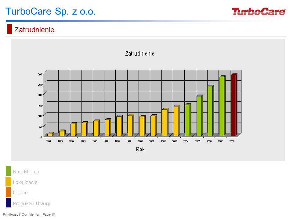 TurboCare Sp. z o.o. Zatrudnienie Should Not Be Edited! Nasi Klienci