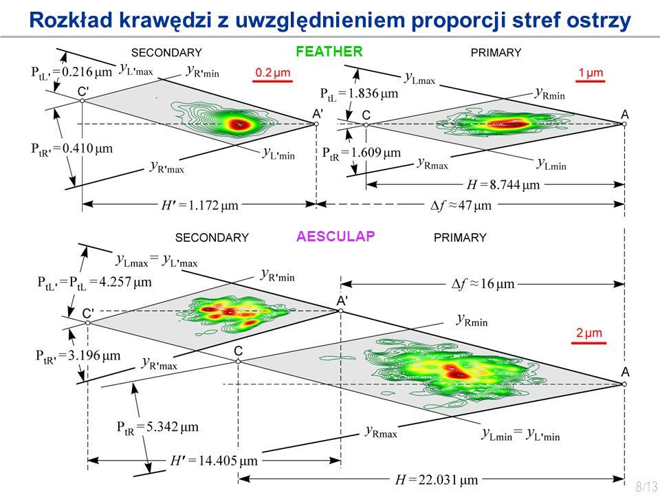 Rozkład krawędzi z uwzględnieniem proporcji stref ostrzy