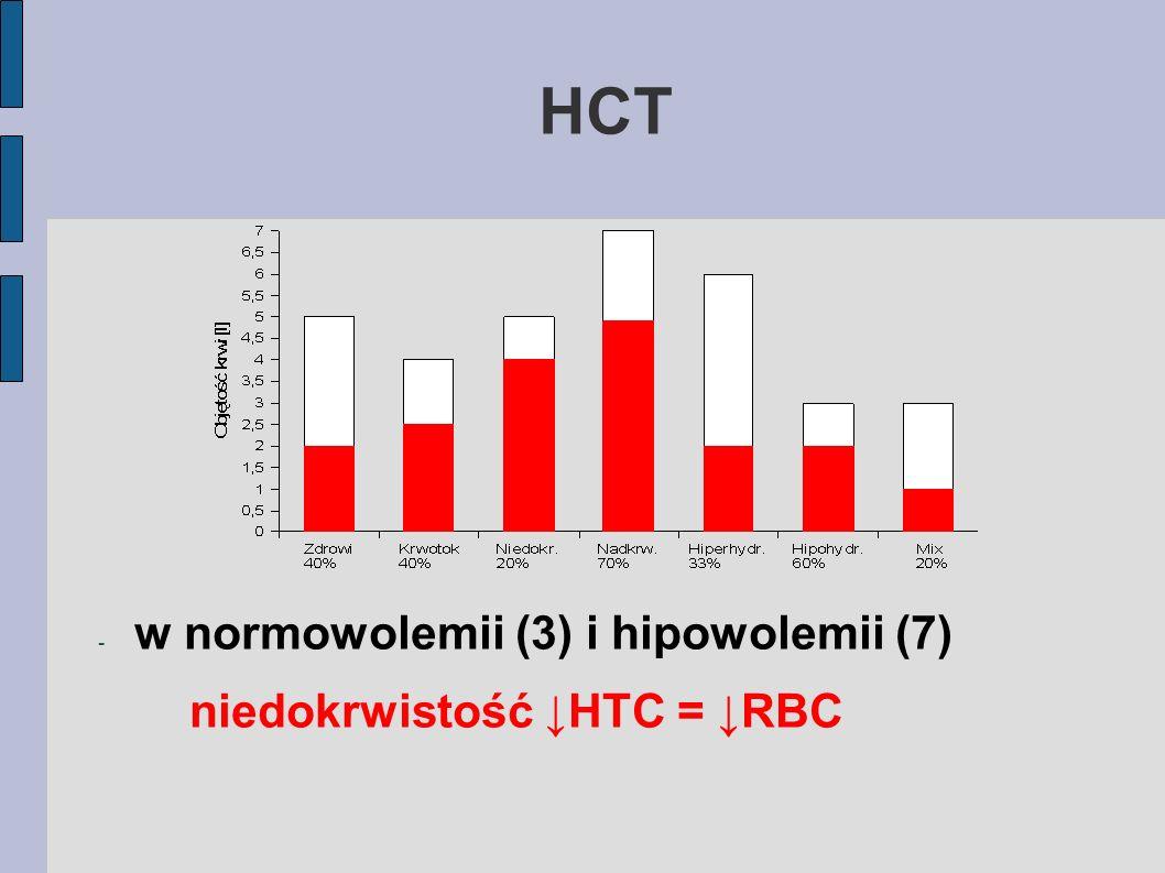 HCT w normowolemii (3) i hipowolemii (7) niedokrwistość ↓HTC = ↓RBC
