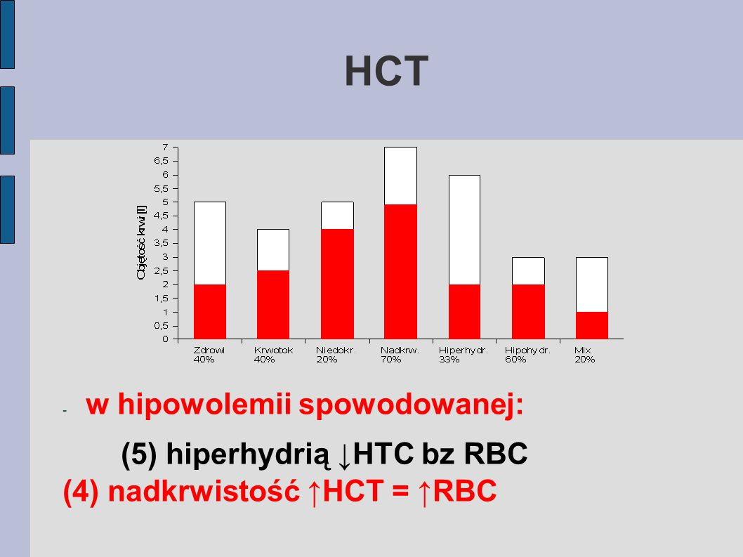 HCT w hipowolemii spowodowanej: (5) hiperhydrią ↓HTC bz RBC