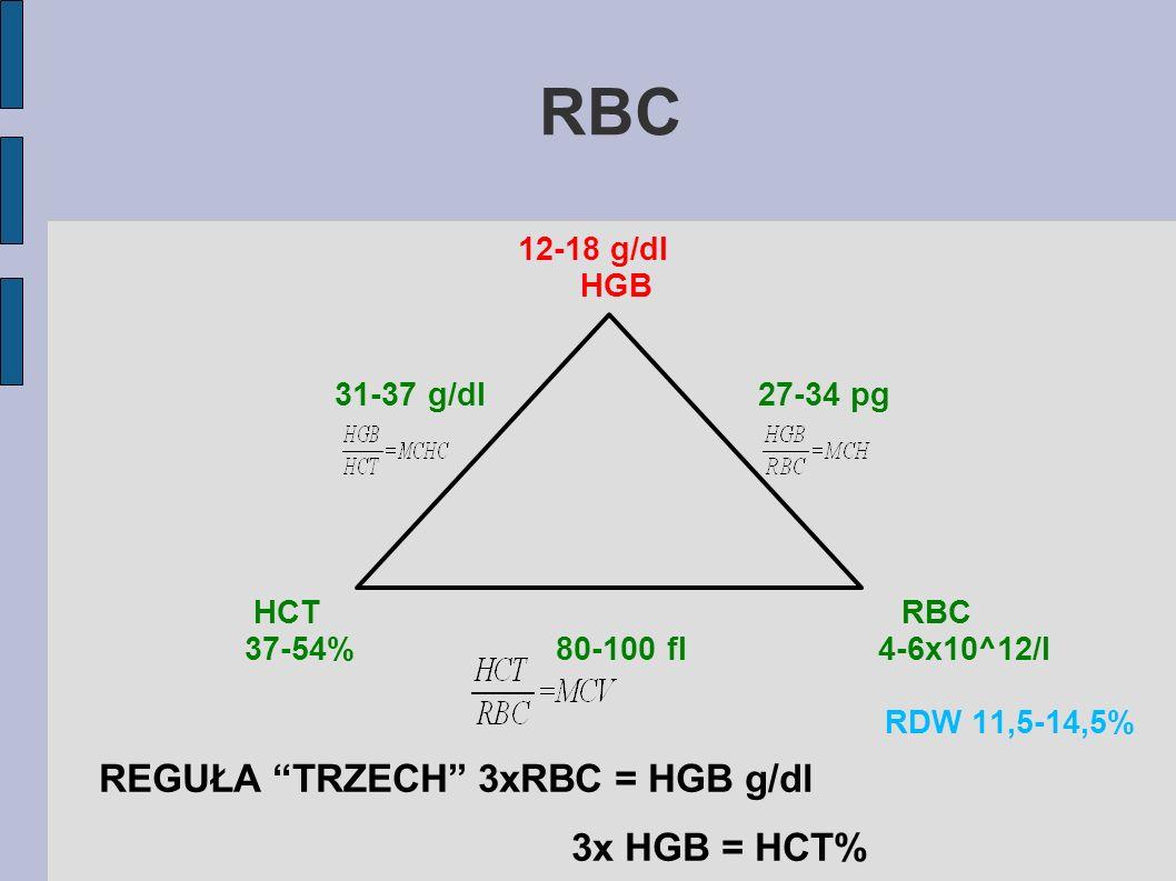 RBC REGUŁA TRZECH 3xRBC = HGB g/dl 3x HGB = HCT% 12-18 g/dl HGB