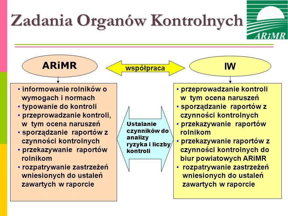 Zadania Organów Kontrolnych