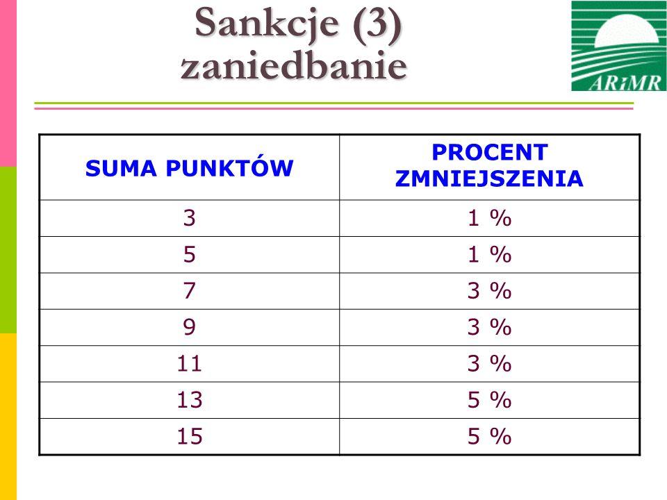 Sankcje (3) zaniedbanie