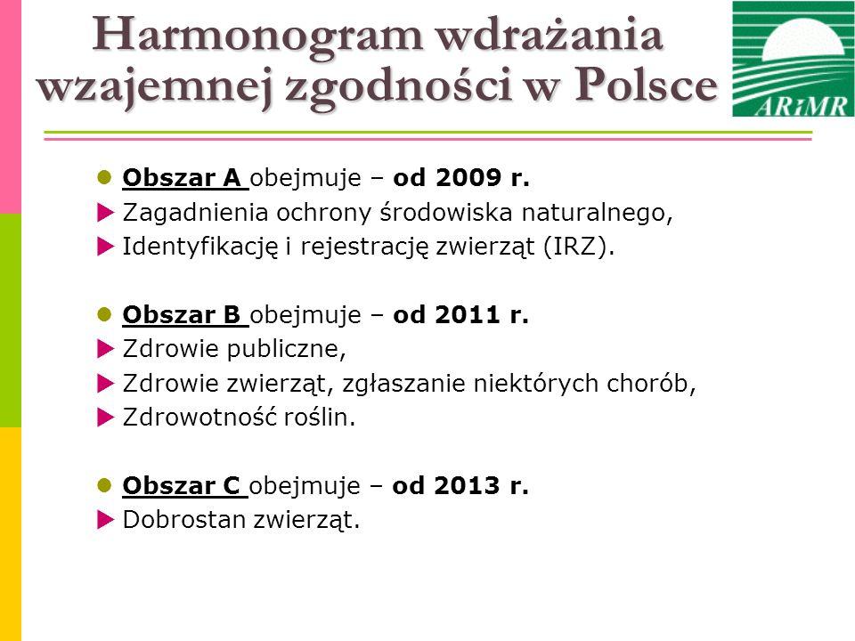Harmonogram wdrażania wzajemnej zgodności w Polsce