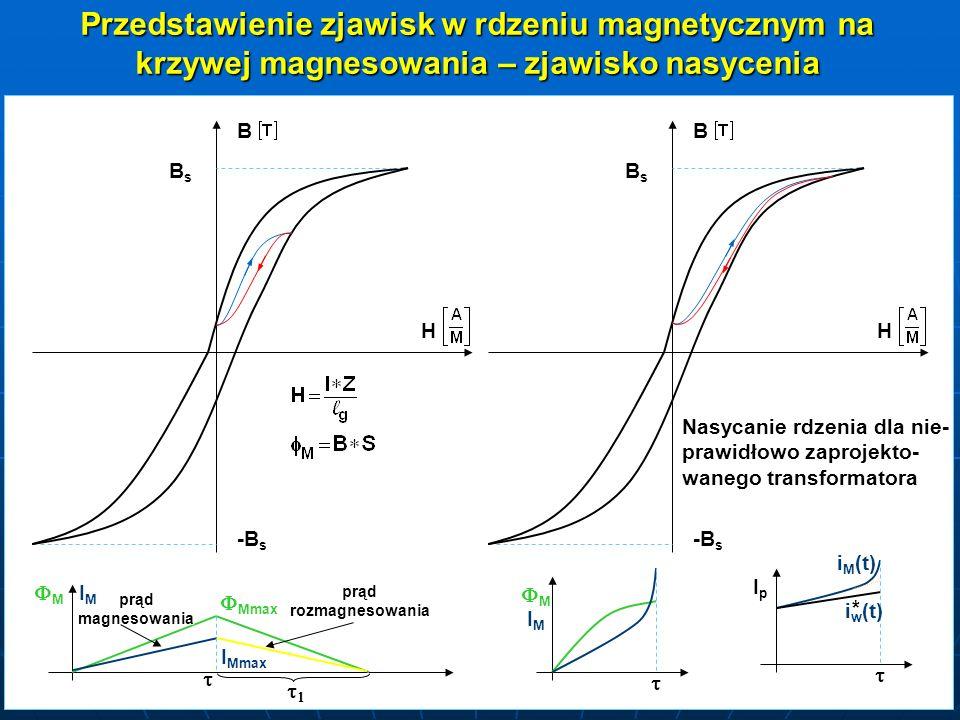 Przedstawienie zjawisk w rdzeniu magnetycznym na krzywej magnesowania – zjawisko nasycenia