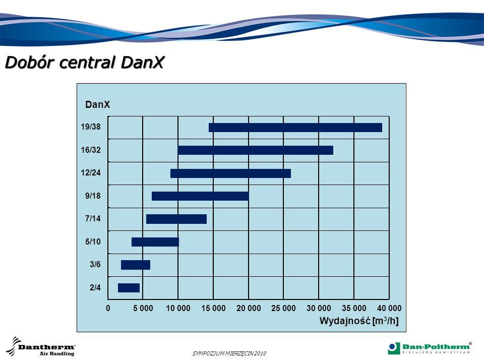 Dobór central DanX SYMPOZJUM MIERZĘCIN 2010