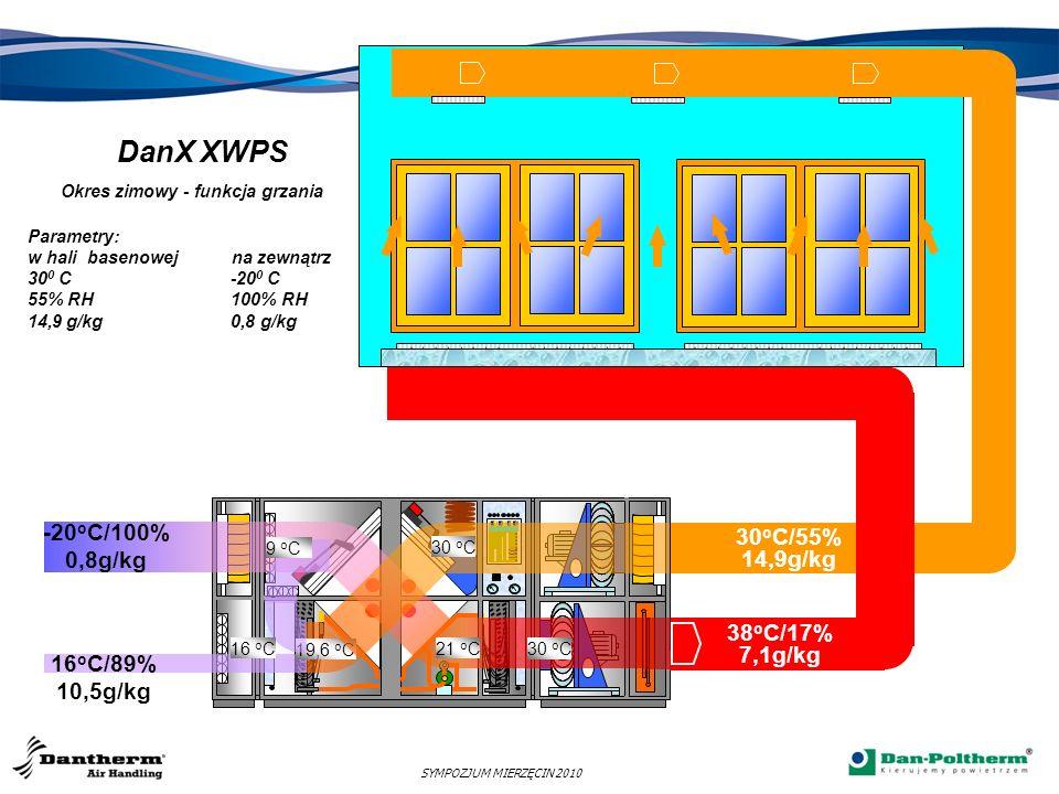 DanX XWPS Okres zimowy - funkcja grzania Parametry: w hali basenowej na zewnątrz 300 C -200 C 55% RH 100% RH 14,9 g/kg 0,8 g/kg