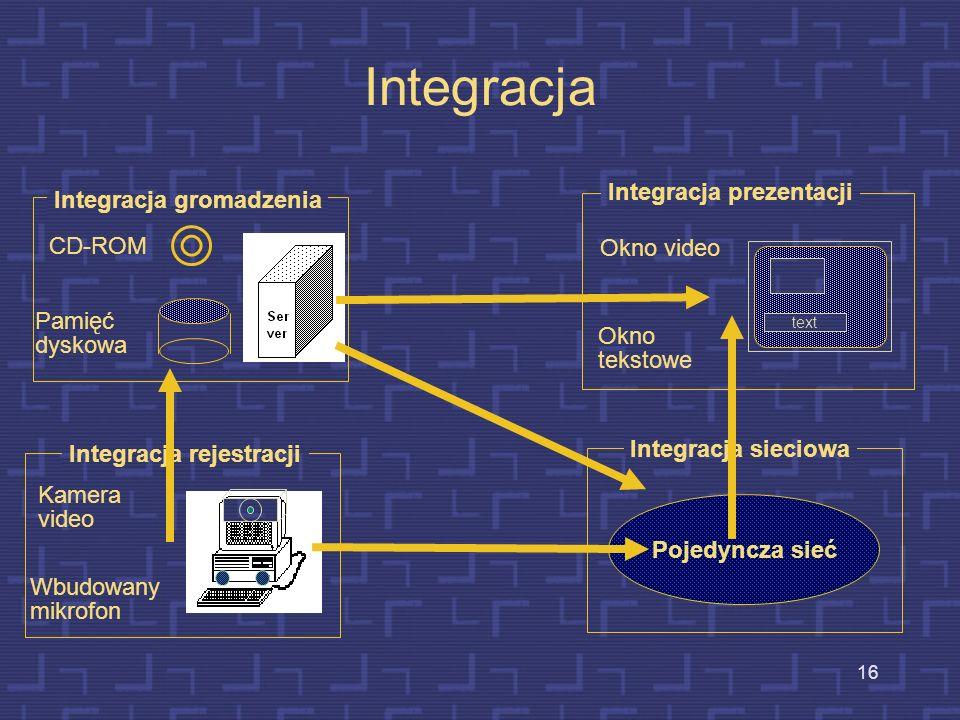 Integracja Integracja prezentacji Integracja gromadzenia CD-ROM