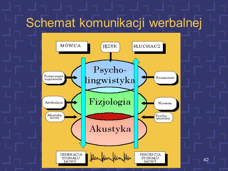 Schemat komunikacji werbalnej