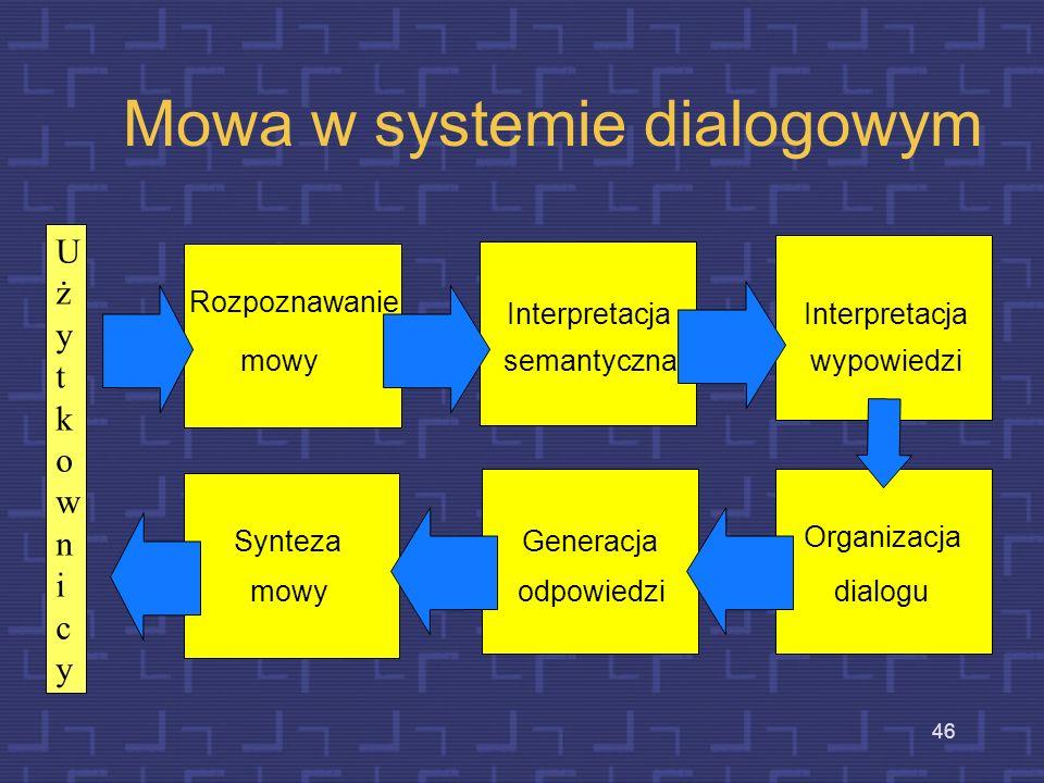 Mowa w systemie dialogowym