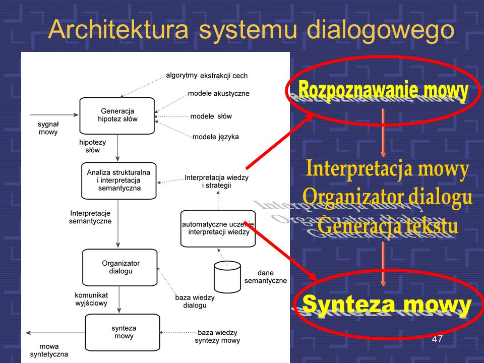Architektura systemu dialogowego