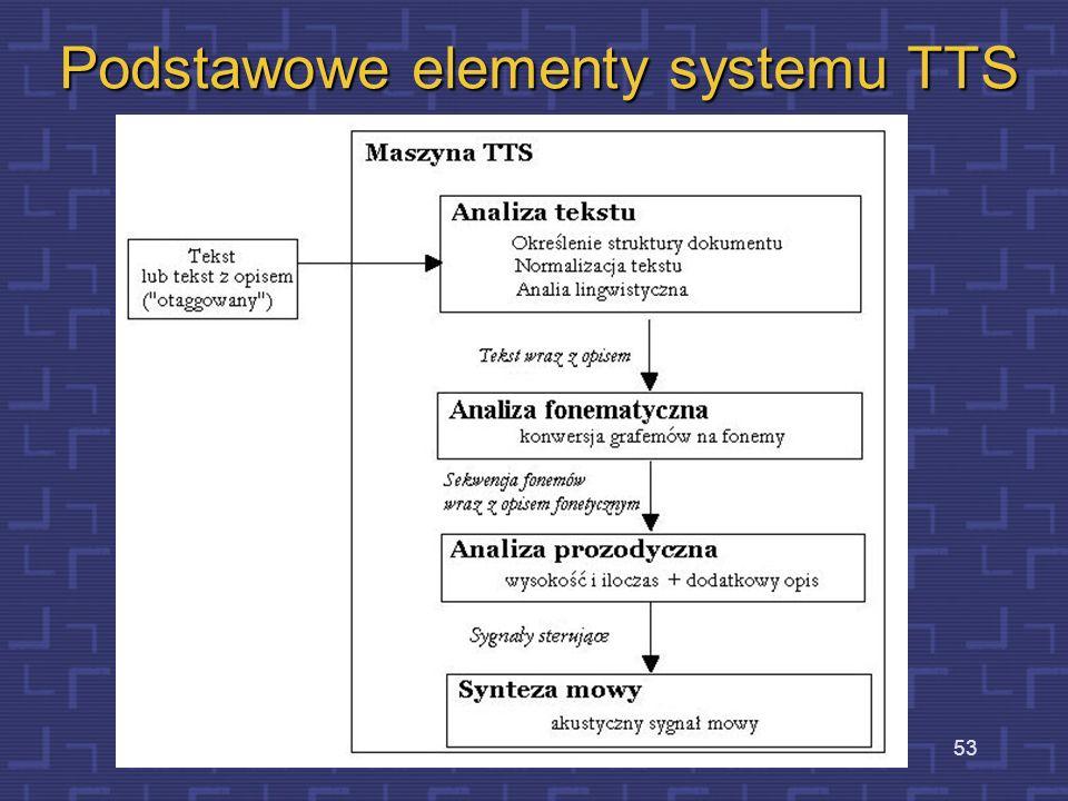 Podstawowe elementy systemu TTS