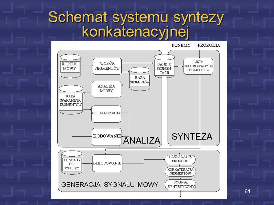 Schemat systemu syntezy konkatenacyjnej