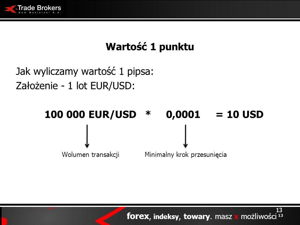 Wartość 1 punktu 100 000 EUR/USD * 0,0001 = 10 USD