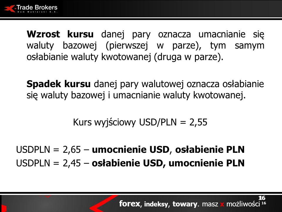 Kurs wyjściowy USD/PLN = 2,55