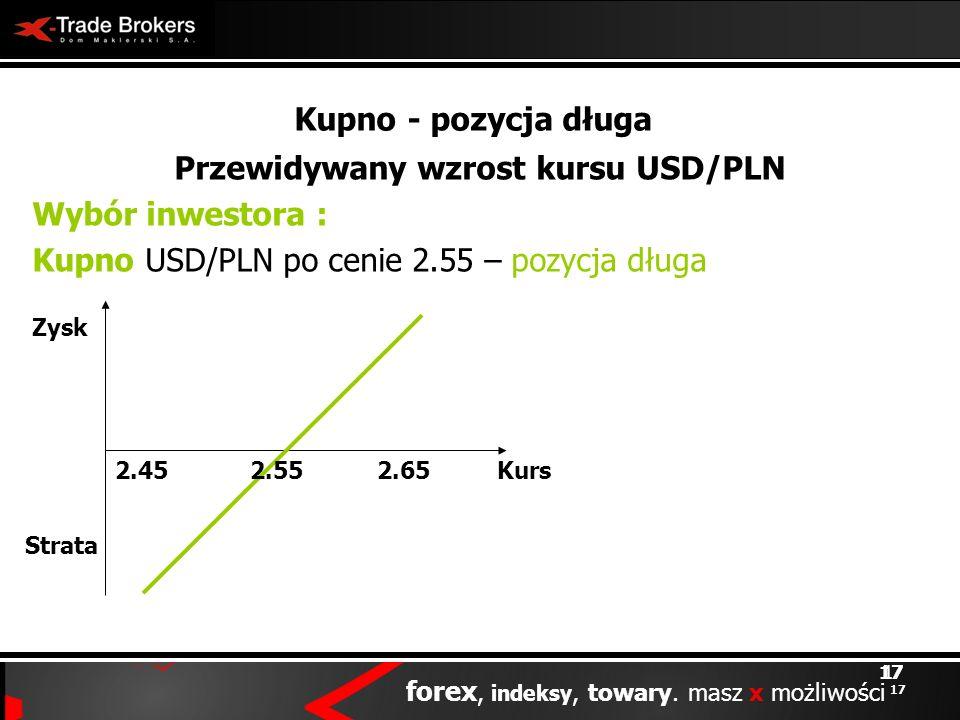 Przewidywany wzrost kursu USD/PLN