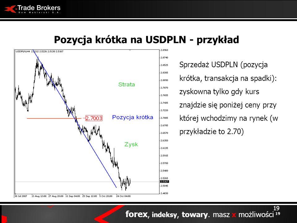 Pozycja krótka na USDPLN - przykład
