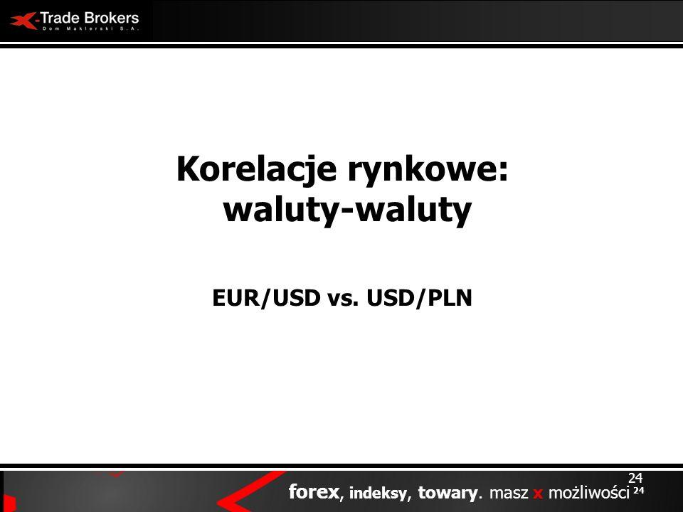 Korelacje rynkowe: waluty-waluty