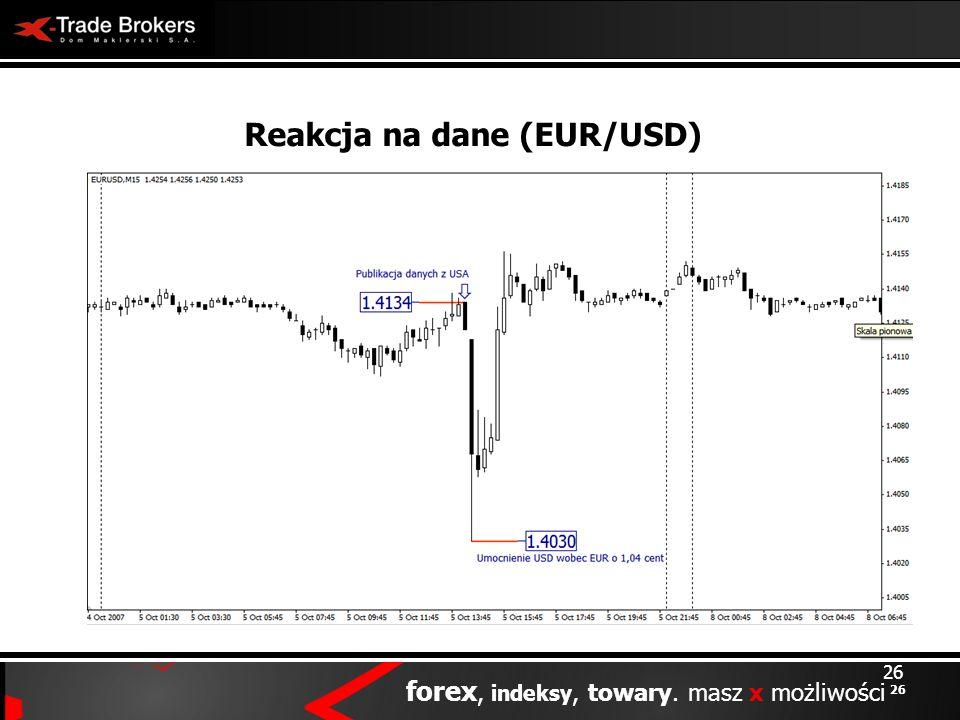 Reakcja na dane (EUR/USD)