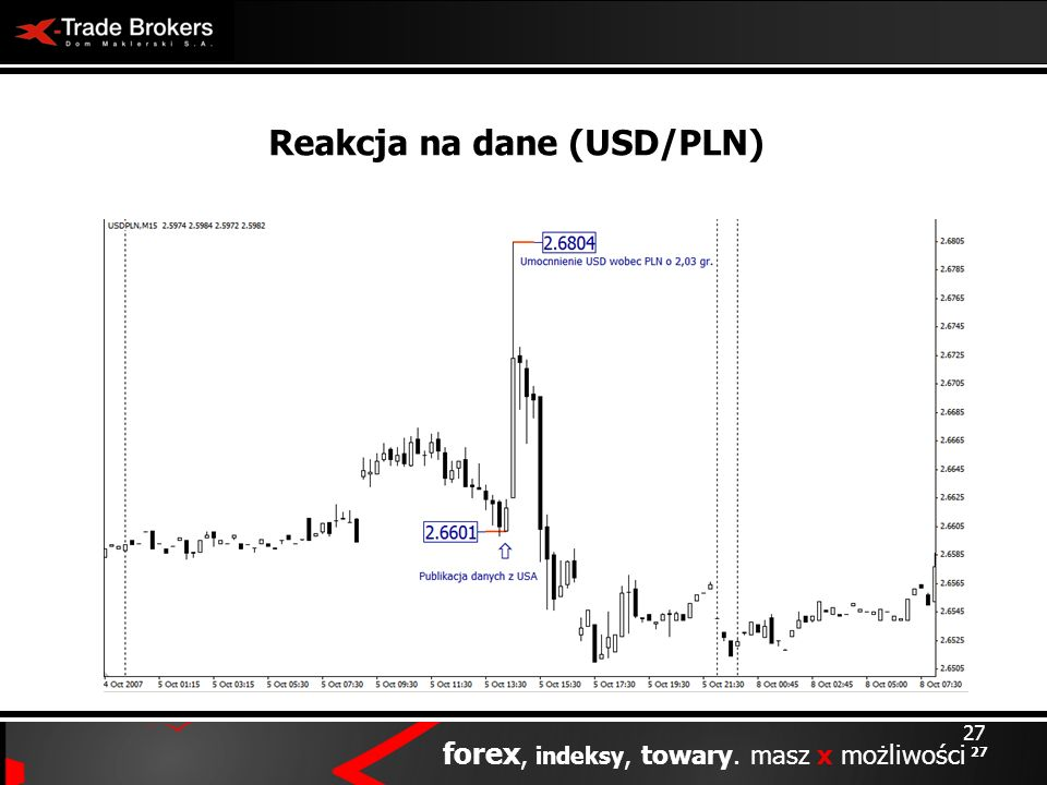 Reakcja na dane (USD/PLN)