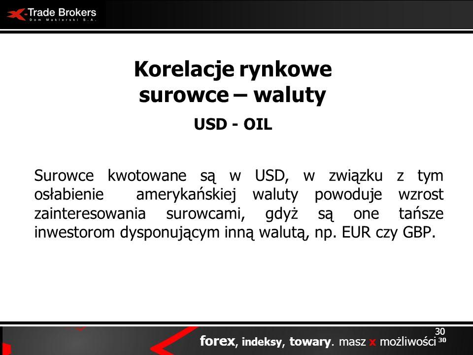 Korelacje rynkowe surowce – waluty