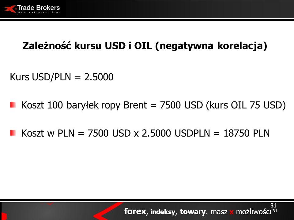 Zależność kursu USD i OIL (negatywna korelacja)