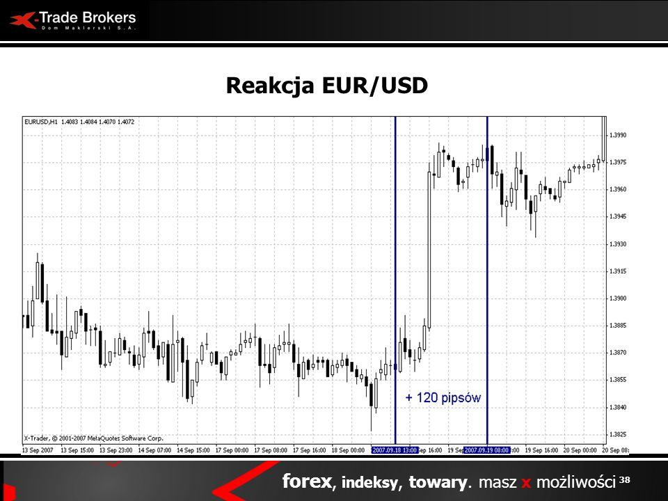 Reakcja EUR/USD