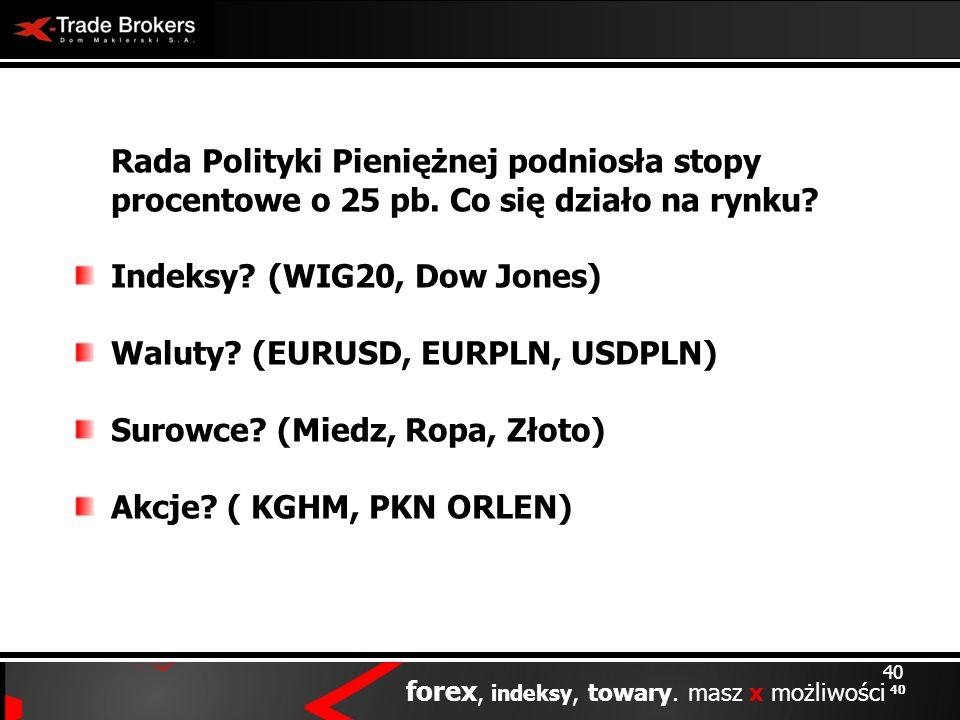 Indeksy (WIG20, Dow Jones) Waluty (EURUSD, EURPLN, USDPLN)