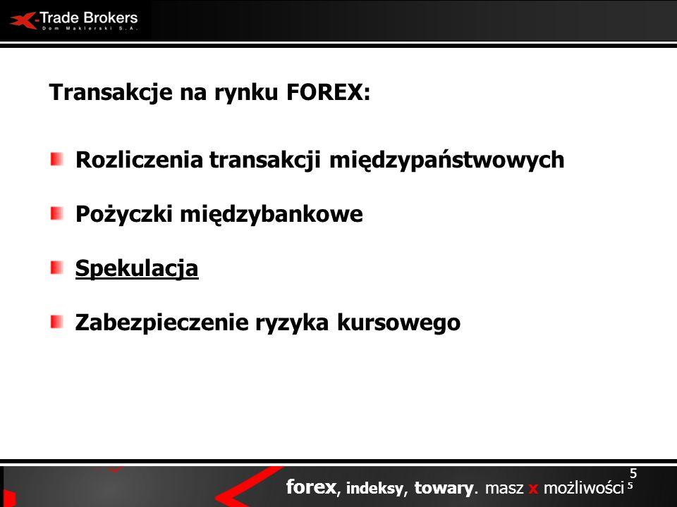 Transakcje na rynku FOREX: