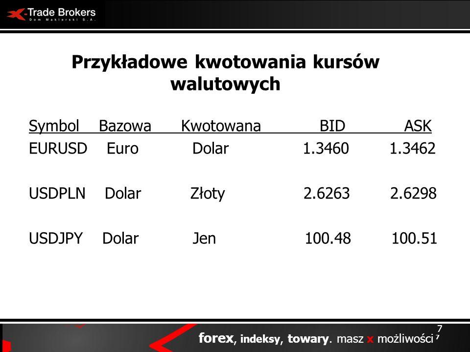 Przykładowe kwotowania kursów walutowych