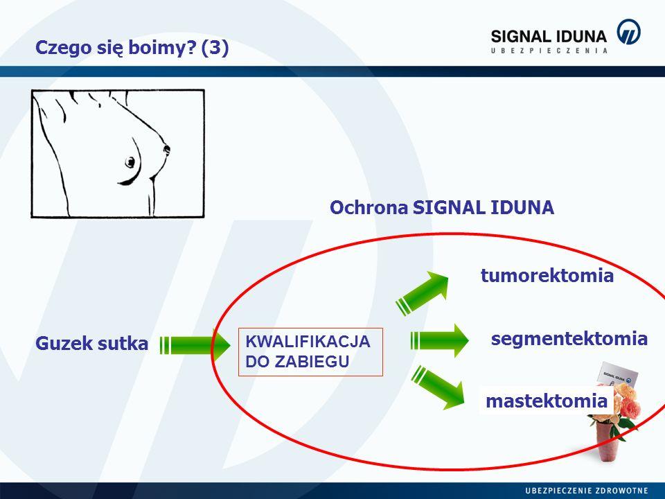 Czego się boimy (3) Ochrona SIGNAL IDUNA tumorektomia segmentektomia