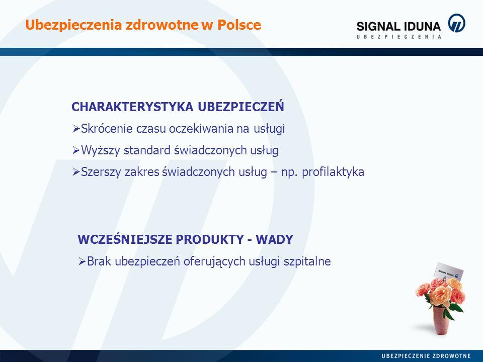 Ubezpieczenia zdrowotne w Polsce