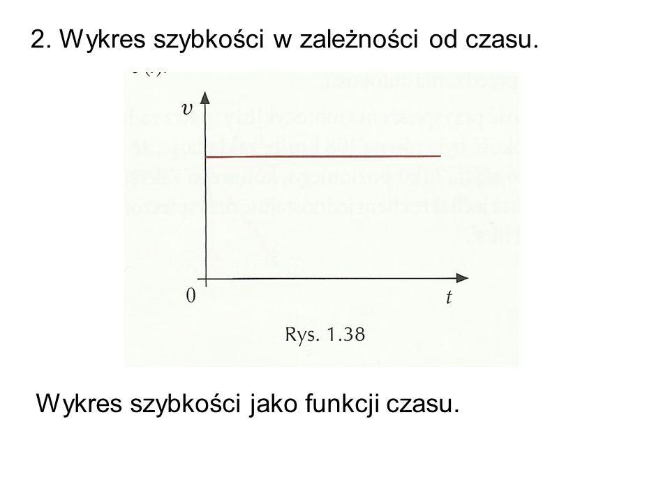 2. Wykres szybkości w zależności od czasu.