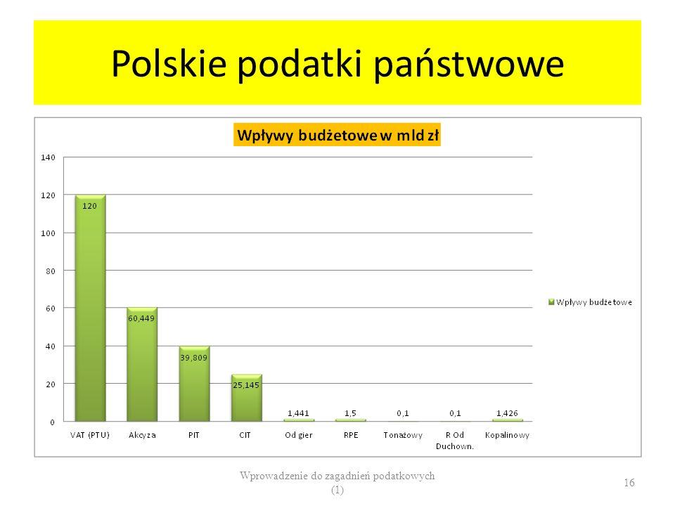Polskie podatki państwowe