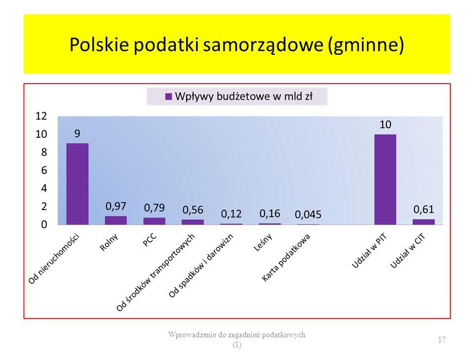 Polskie podatki samorządowe (gminne)