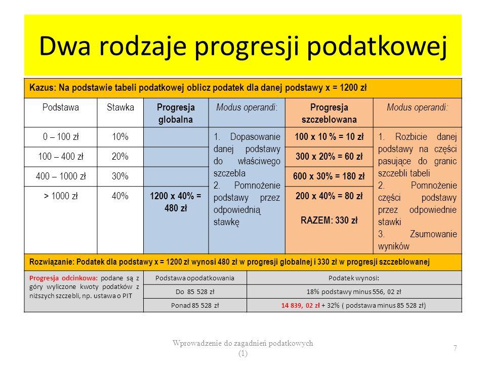 Dwa rodzaje progresji podatkowej