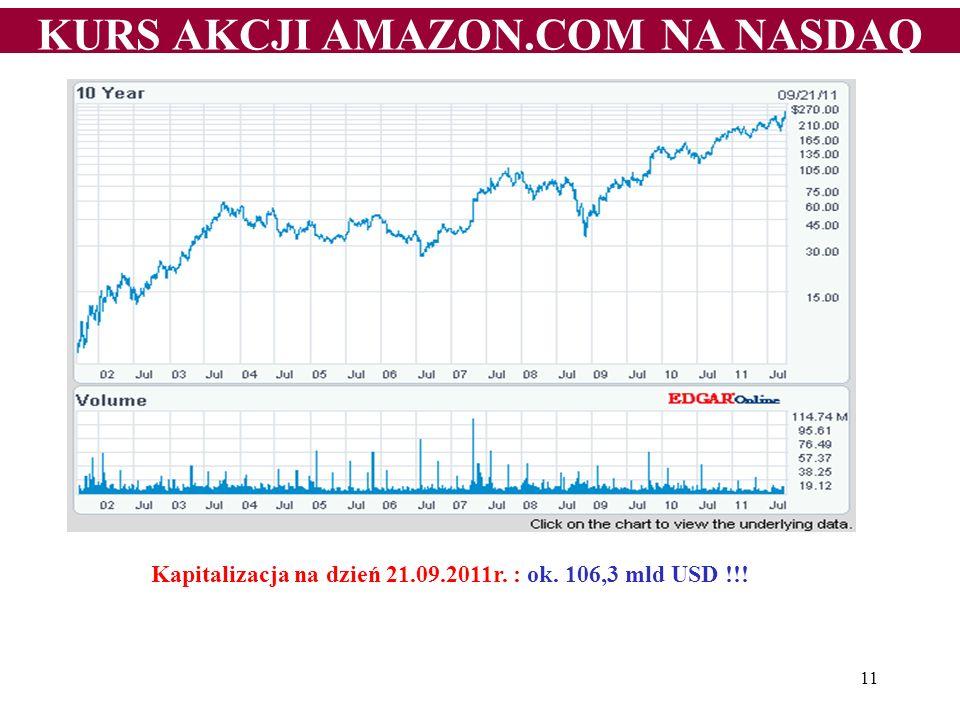 KURS AKCJI AMAZON.COM NA NASDAQ