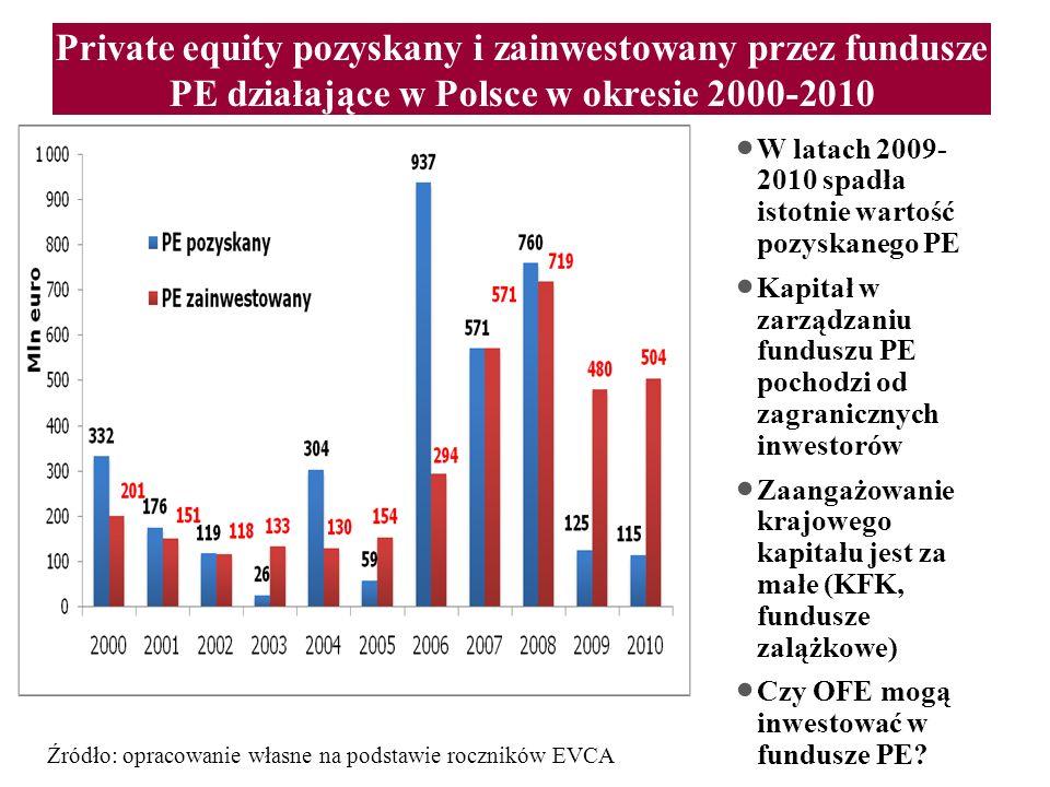 Private equity pozyskany i zainwestowany przez fundusze PE działające w Polsce w okresie 2000-2010