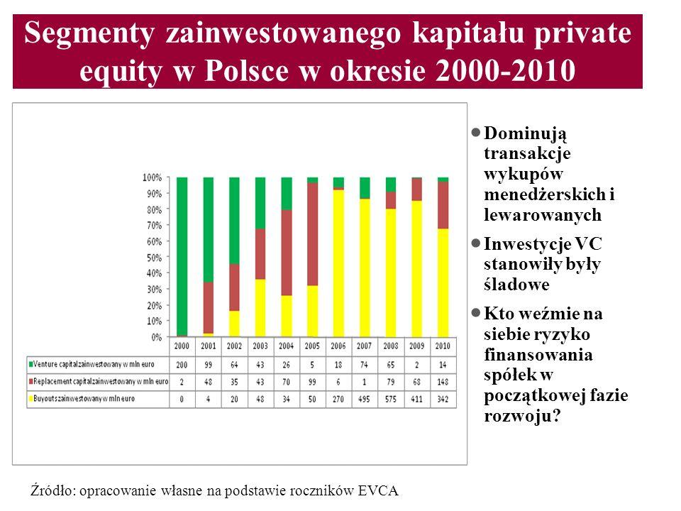Segmenty zainwestowanego kapitału private equity w Polsce w okresie 2000-2010