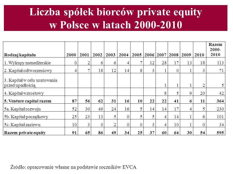Liczba spółek biorców private equity w Polsce w latach 2000-2010