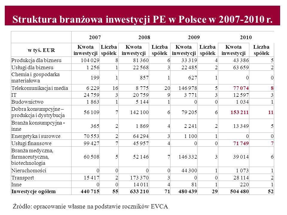 Struktura branżowa inwestycji PE w Polsce w 2007-2010 r.