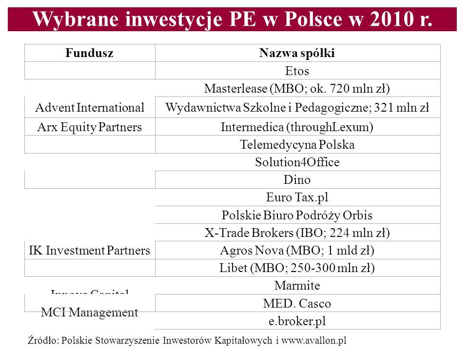 Wybrane inwestycje PE w Polsce w 2010 r.