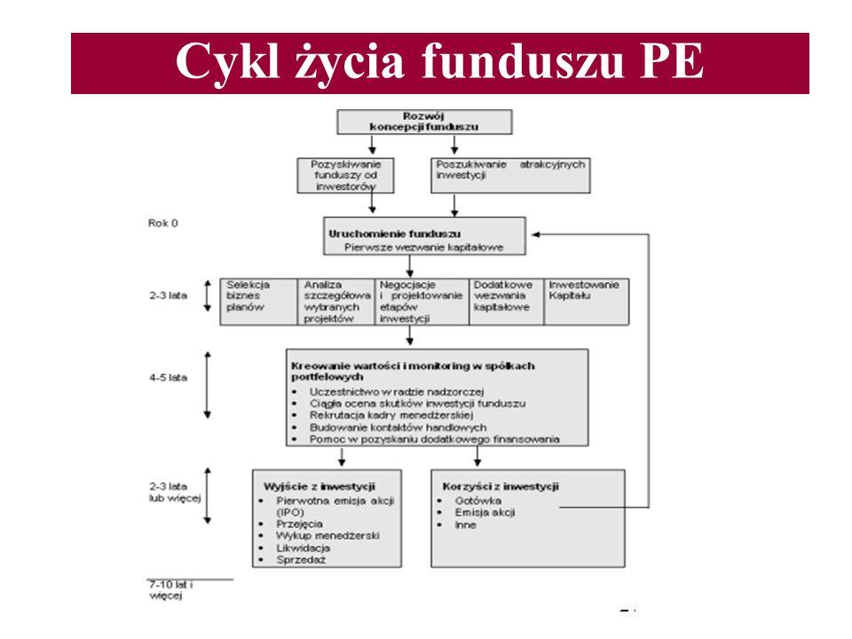 Cykl życia funduszu PE 27