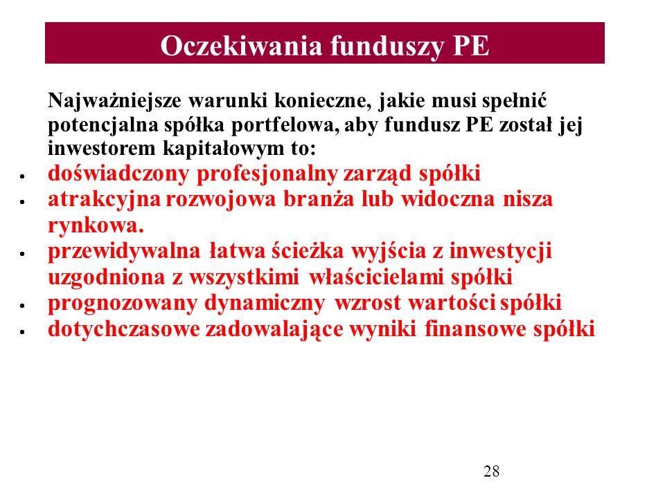 Oczekiwania funduszy PE