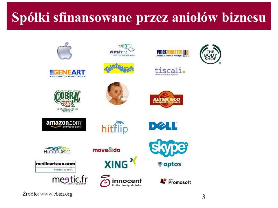 Spółki sfinansowane przez aniołów biznesu