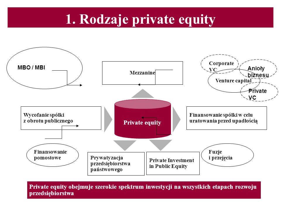 1. Rodzaje private equity