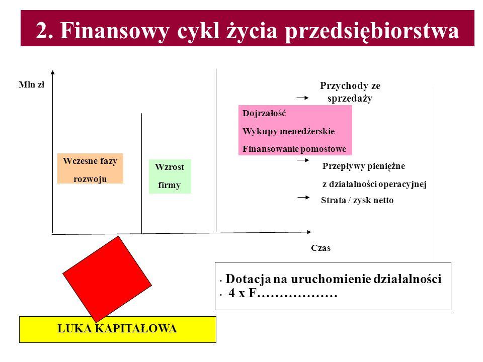 2. Finansowy cykl życia przedsiębiorstwa Przychody ze sprzedaży