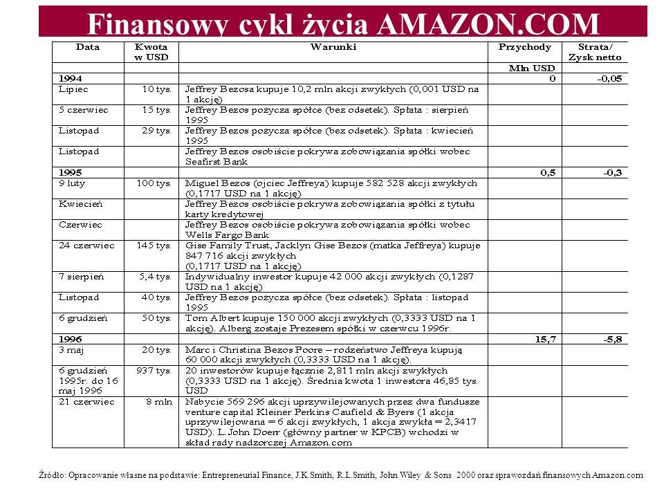Finansowy cykl życia AMAZON.COM