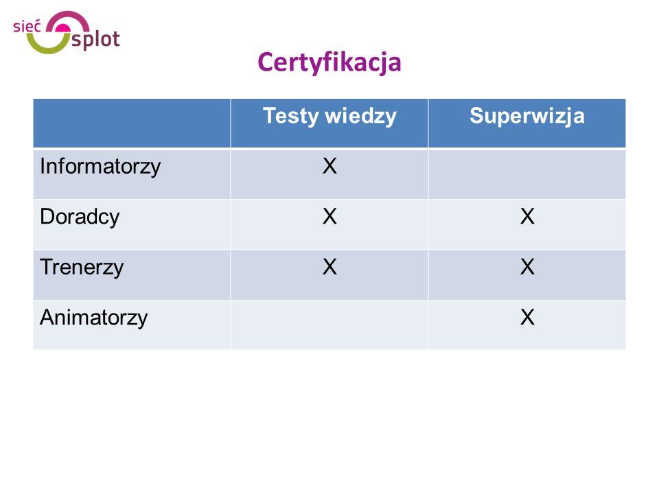 Certyfikacja Testy wiedzy Superwizja Informatorzy X Doradcy Trenerzy